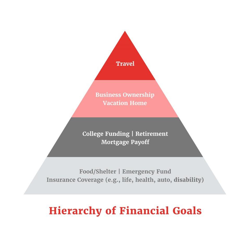 Financial Awareness Pyramid